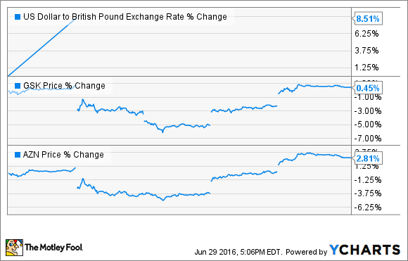 US Dollar to British Pound Exchange Rate Chart