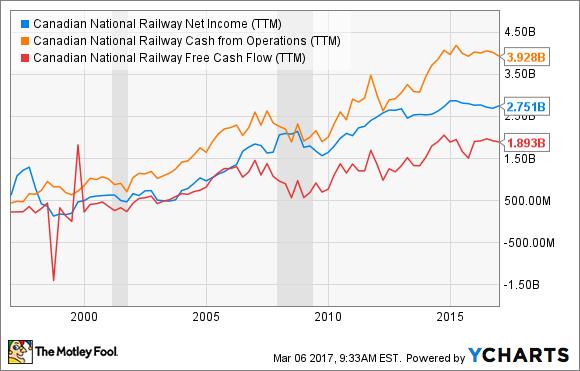 CNI Net Income (TTM) Chart