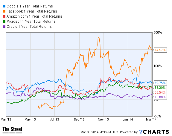 GOOG 1 Year Total Returns Chart