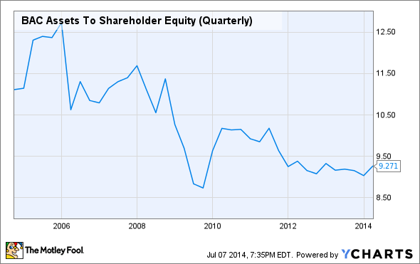 BAC Assets To Shareholder Equity (Quarterly) Chart