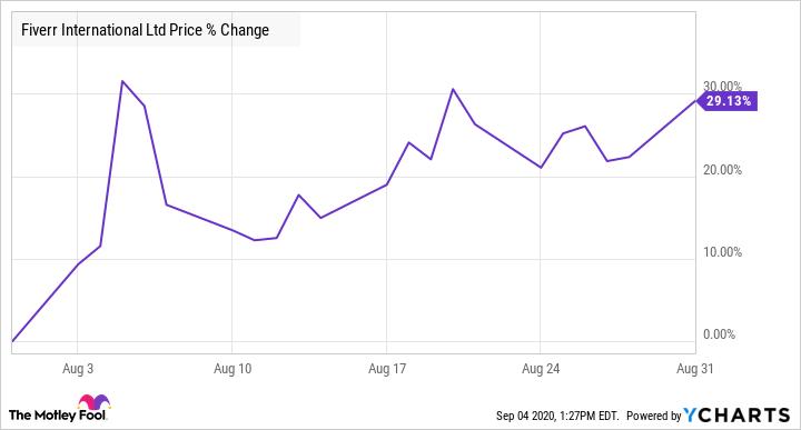 FVRR Chart