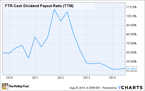 FTR Cash Dividend Payout Ratio (TTM) Chart