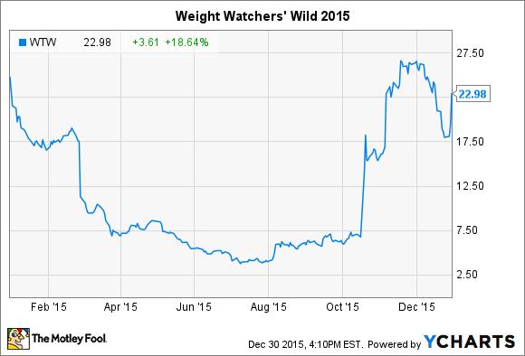 WTW Chart