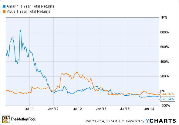 AMRN 1 Year Total Returns Chart