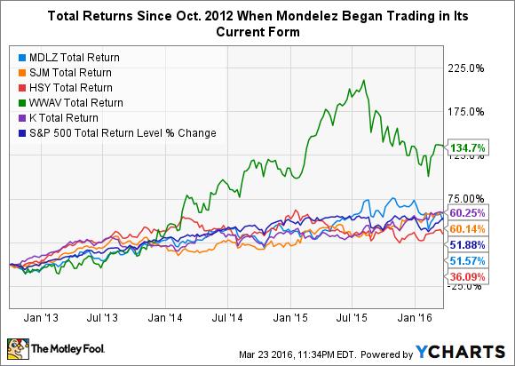 MDLZ Total Return Price Chart