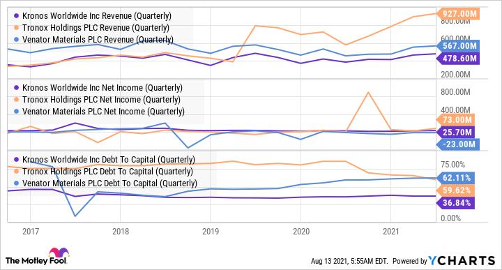 KRO Revenue (Quarterly) Chart