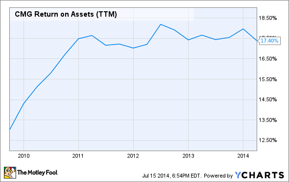 CMG Return on Assets (TTM) Chart