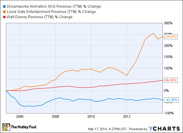 DWA Revenue (TTM) Chart
