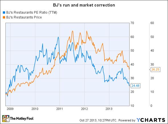 BJRI PE Ratio (TTM) Chart