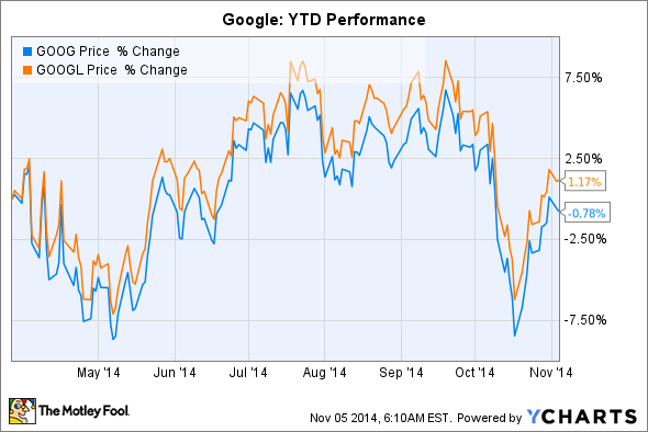 Why Google Doesnt Care If You Want A Dividend The Motley Fool