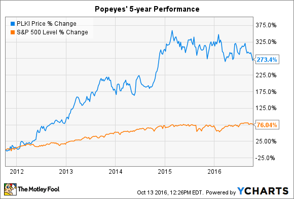 The Best Small-Cap Stocks to Buy Right Now -- The Motley Fool