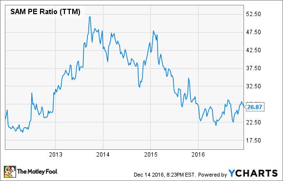 SAM PE Ratio (TTM) Chart