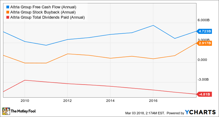 MO Free Cash Flow (Annual) Chart