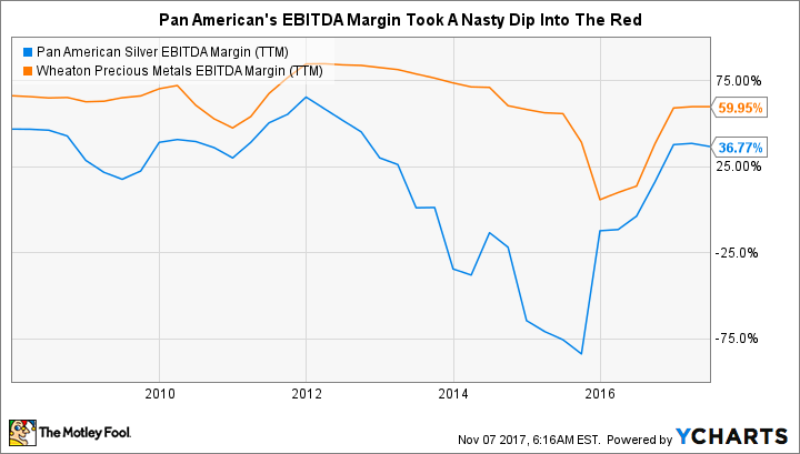PAAS EBITDA Margin (TTM) Chart