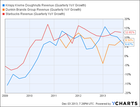 KKD Revenue (Quarterly YoY Growth) Chart