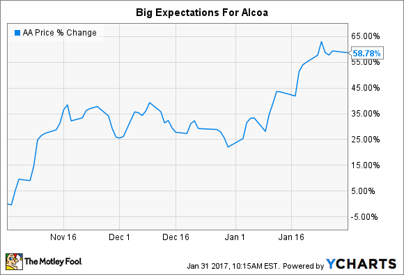 A chart of Alcoa's stock price rising nearly 60% since the separation from Arconic.