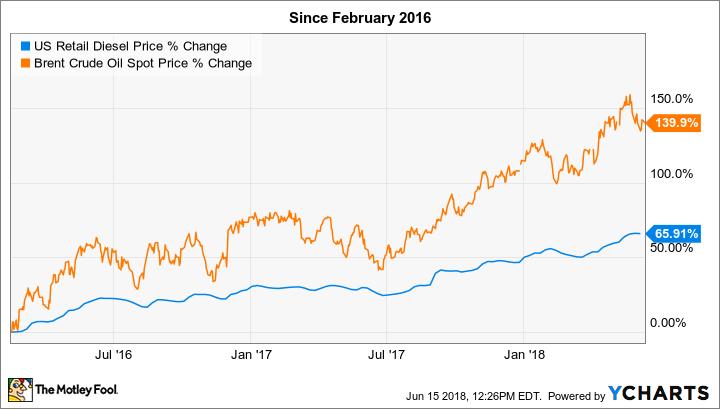 US Retail Diesel Price Chart
