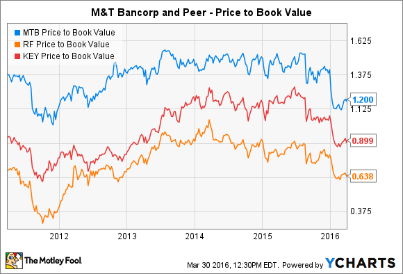 MTB Price to Book Value Chart