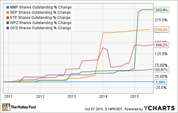 MMP Shares Outstanding Chart