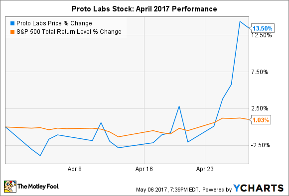 proto labs 3d printing cost