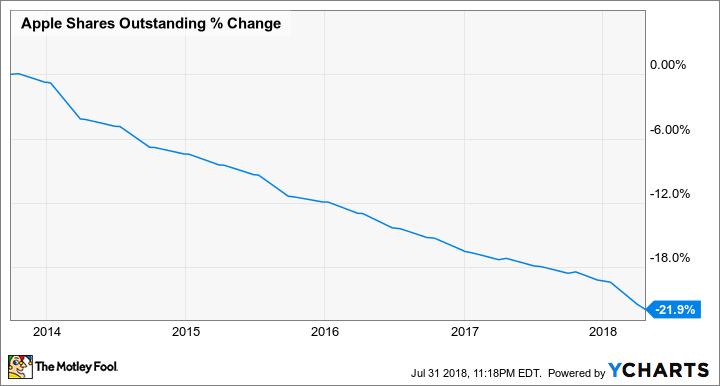 Apple Hits 1 Trillion Market Cap Now What The