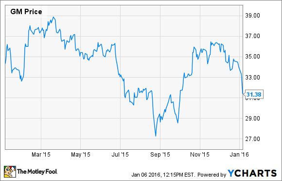 general motors stock is a screaming buy the motley fool