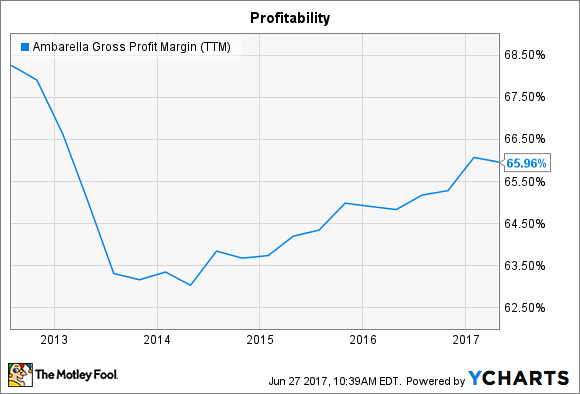 AMBA Gross Profit Margin (TTM) Chart