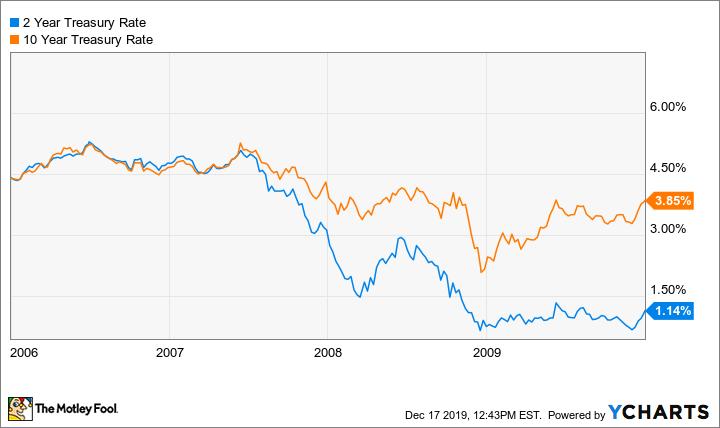 2 Year Treasury Rate Chart