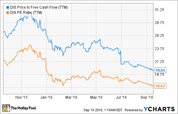 DIS Price to Free Cash Flow (TTM) Chart