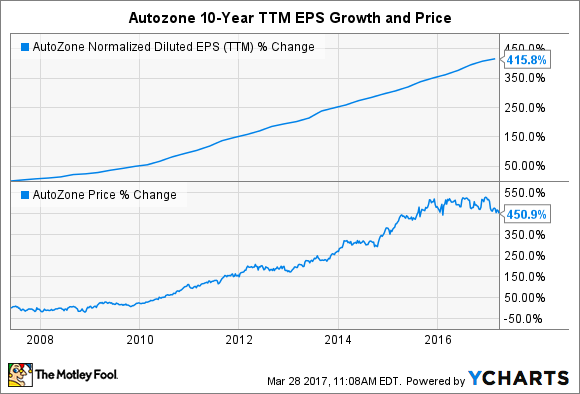 AZO Normalized Diluted EPS (TTM) Chart