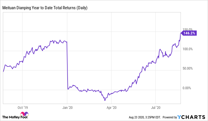 MPNGF Year to Date Total Returns (Daily) Chart