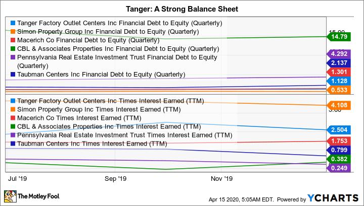 SKT Financial Debt to Equity (Quarterly) Chart