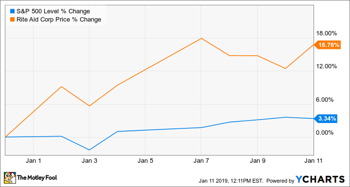 Why Rite Aid Stock Fell 36 2 In December The Motley Fool