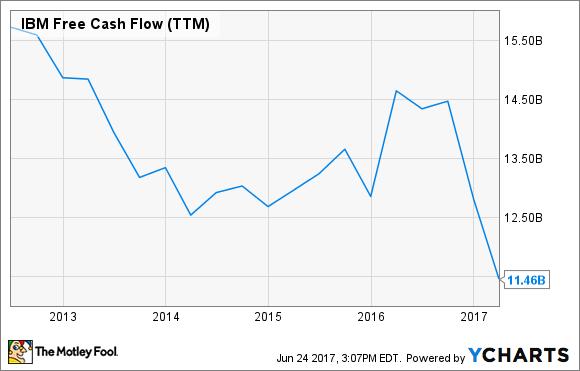 IBM Free Cash Flow (TTM) Chart