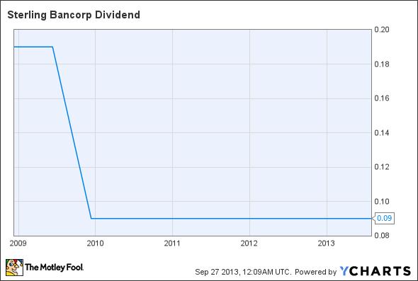 STL Dividend Chart