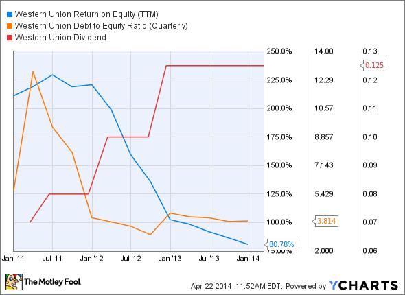 WU Return on Equity (TTM) Chart