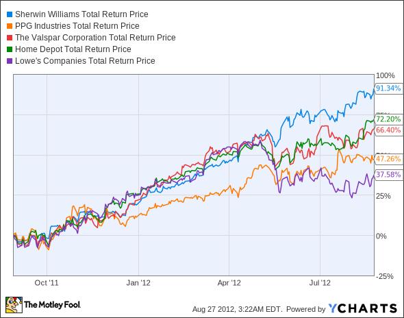 SHW Total Return Price Chart
