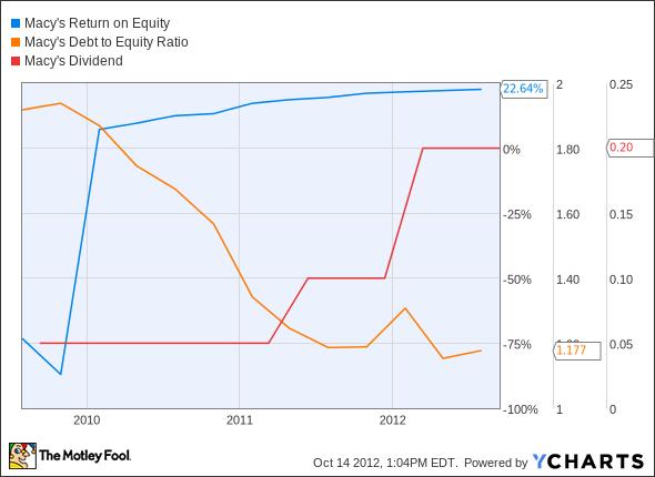 M Return on Equity Chart