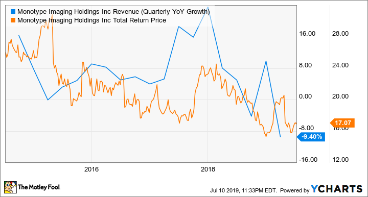 TYPE Revenue (Quarterly YoY Growth) Chart