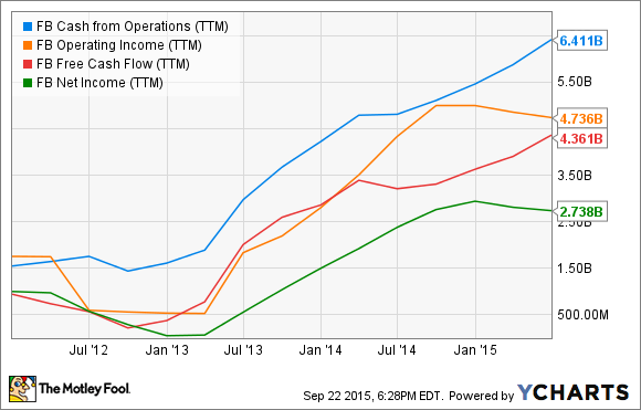 FB Cash from Operations (TTM) Chart