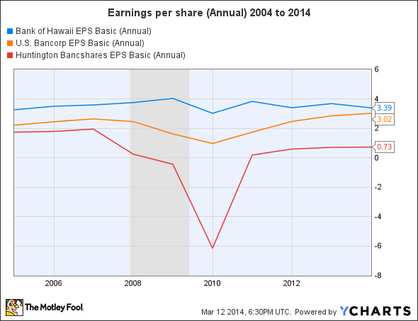 BOH EPS Basic (Annual) Chart