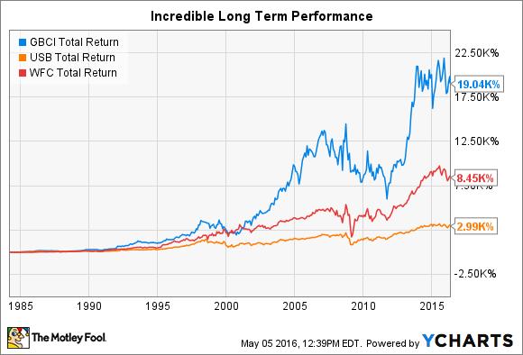GBCI Total Return Price Chart