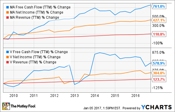 MA Free Cash Flow (TTM) Chart