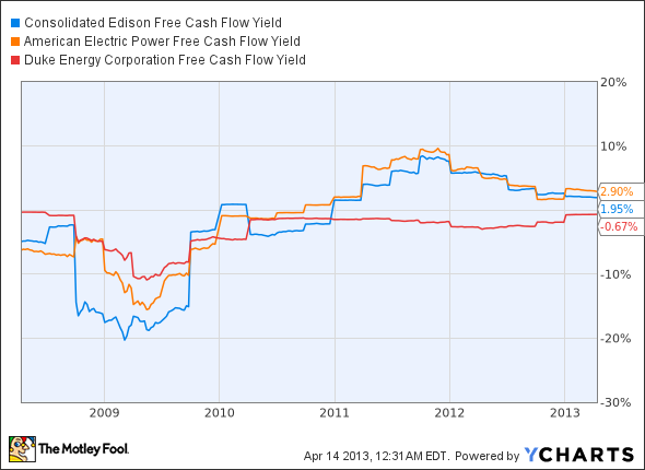 ED Free Cash Flow Yield Chart