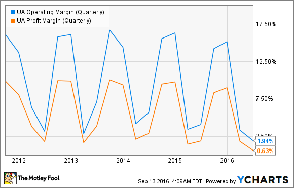 UA Operating Margin (Quarterly) Chart
