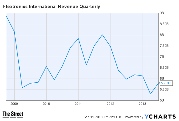 FLEX Revenue Quarterly Chart