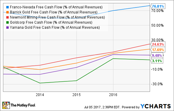 FNV Free Cash Flow (% of Annual Revenues) Chart