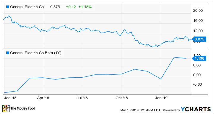 Why Investors Should Expect More Volatility From General Electric