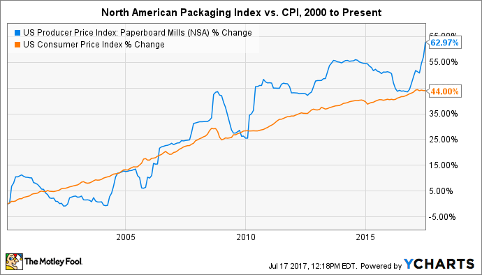 US Producer Price Index: Paperboard Mills Chart