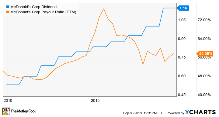 3 Top Dividend Stocks to Buy Right Now | The Motley Fool